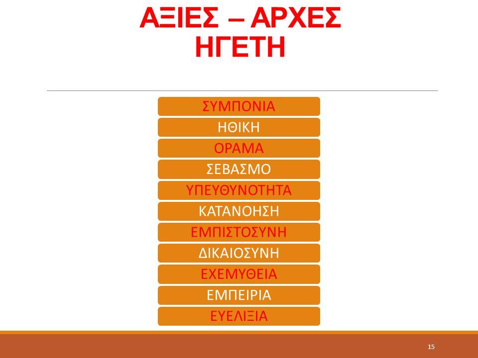 ΑΞΙΕΣ – ΑΡΧΕΣ ΗΓΕΤΗ ΣΥΜΠΟΝΙΑΗΘΙΚΗΟΡΑΜΑΣΕΒΑΣΜΟΥΠΕΥΘΥΝΟΤΗΤΑΚΑΤΑΝΟΗΣΗΕΜΠΙΣΤΟΣΥΝΗΔΙΚΑΙΟΣΥΝΗΕΧΕΜΥΘΕΙΑΕΜΠΕΙΡΙΑΕΥΕΛΙΞΙΑ 15
