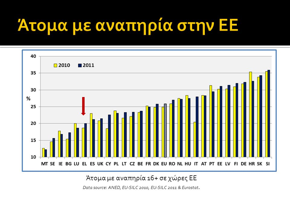 Figure 1: Percent of people with disabilities by Member State; 2010 and 2011 Άτομα με αναπηρία 16+ σε χώρες ΕΕ Data source: ANED, EU-SILC 2010, EU-SILC 2011 & Eurostat.