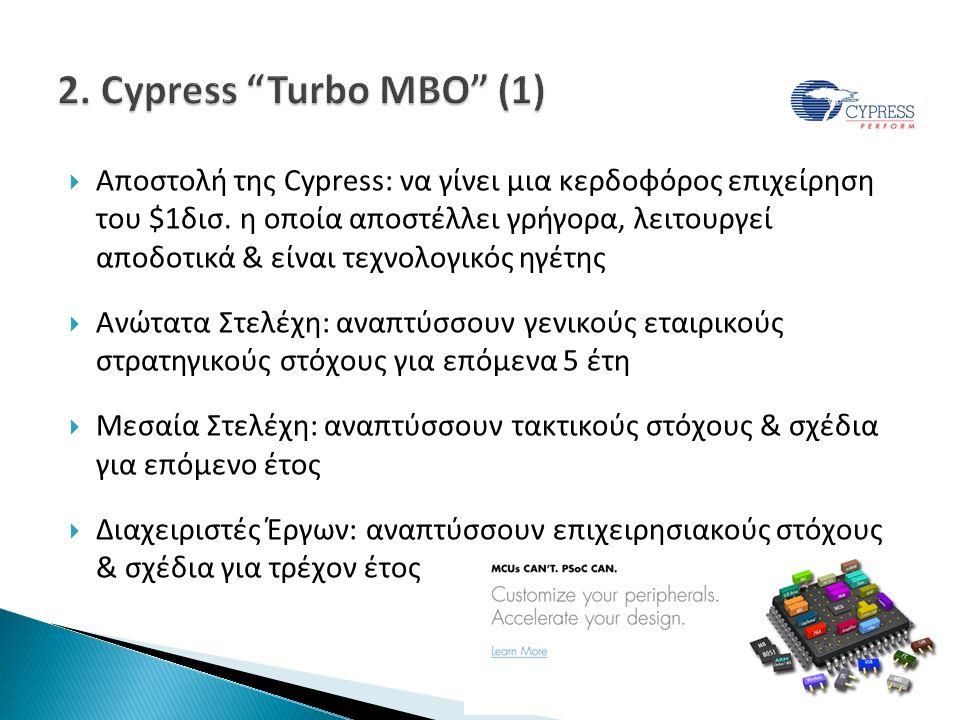  Αποστολή της Cypress: να γίνει μια κερδοφόρος επιχείρηση του $1δισ.