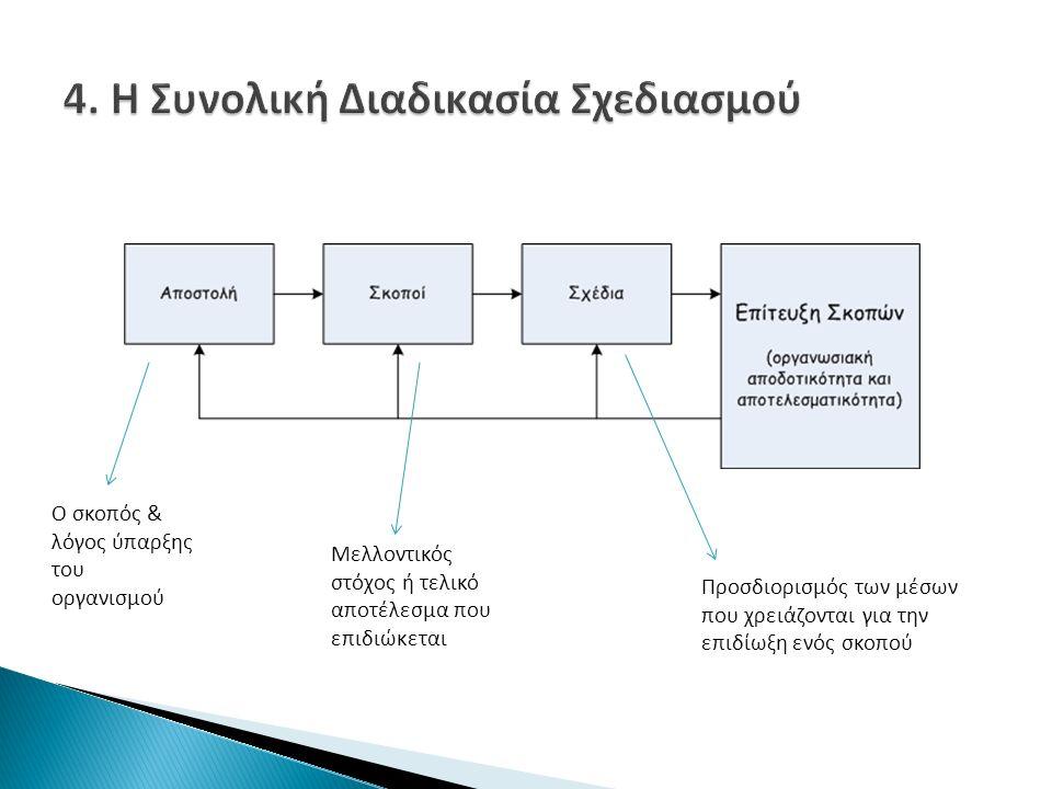 Μελλοντικός στόχος ή τελικό αποτέλεσμα που επιδιώκεται Ο σκοπός & λόγος ύπαρξης του οργανισμού Προσδιορισμός των μέσων που χρειάζονται για την επιδίωξη ενός σκοπού