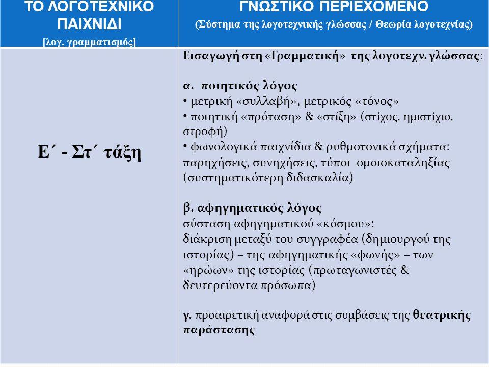 ΤΟ ΛΟΓΟΤΕΧΝΙΚΟ ΠΑΙΧΝΙΔΙ [λογ. γραμματισμός] ΓΝΩΣΤΙΚΟ ΠΕΡΙΕΧΟΜΕΝΟ (Σύστημα της λογοτεχνικής γλώσσας / Θεωρία λογοτεχνίας) Ε΄ - Στ΄ τάξη Εισαγωγή στη «Γ