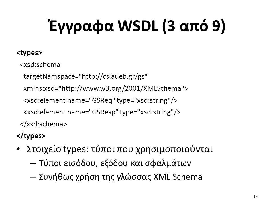 Έγγραφα WSDL (3 από 9) <xsd:schema targetNamspace= http://cs.aueb.gr/gs xmlns:xsd= http://www.w3.org/2001/XMLSchema > Στοιχείο types: τύποι που χρησιμοποιούνται – Τύποι εισόδου, εξόδου και σφαλμάτων – Συνήθως χρήση της γλώσσας XML Schema 14