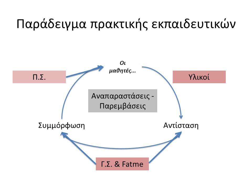Παράδειγμα πρακτικής εκπαιδευτικών Αναπαραστάσεις - Παρεμβάσεις Οι μαθητές... ΑντίστασηΣυμμόρφωση Π.Σ.Υλικοί Γ.Σ. & Fatme