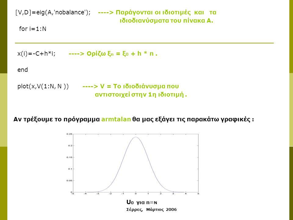 Σέρρες, Μάρτιος 2006 [V,D]=eig(A,'nobalance'); ----> Παράγονται οι ιδιοτιμές και τα ιδιοδιανύσματα του πίνακα Α. for i=1:N x(i)=-C+h*i; ----> Ορίζω ξ