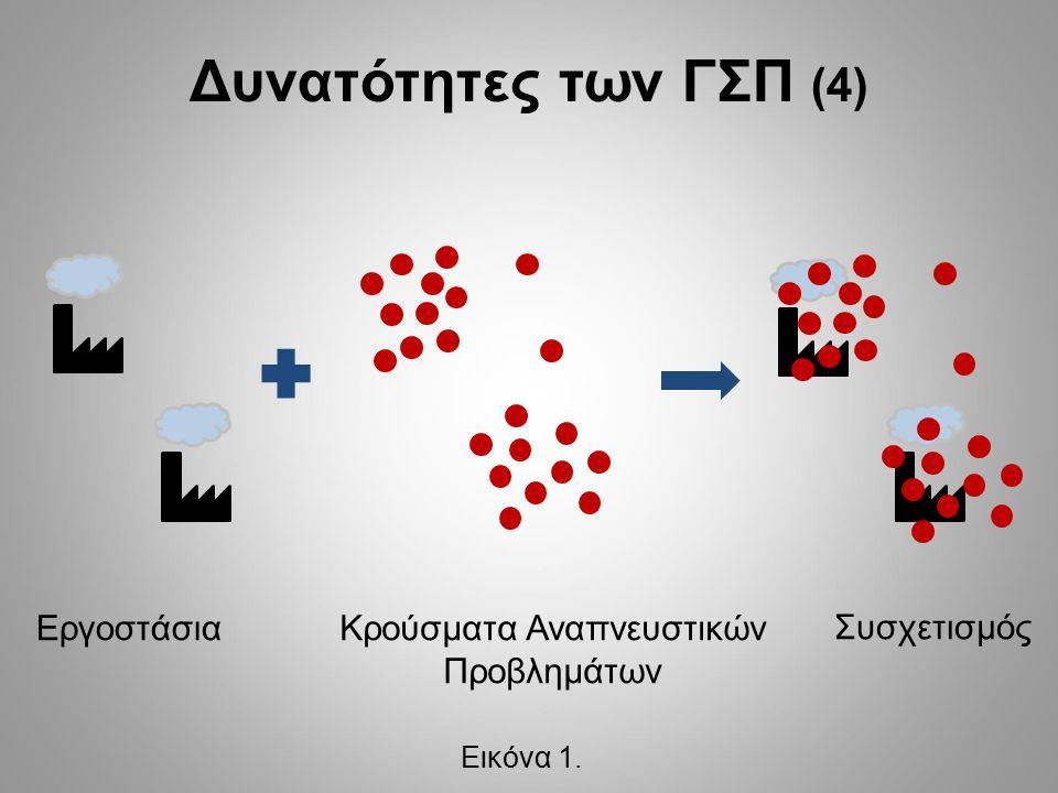 Κρούσματα Αναπνευστικών Προβλημάτων Εργοστάσια Συσχετισμός Δυνατότητες των ΓΣΠ (4) Εικόνα 1.