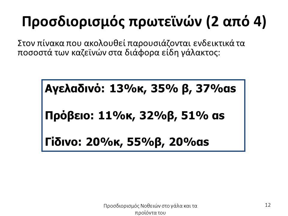 Προσδιορισμός πρωτεϊνών (2 από 4) Στον πίνακα που ακολουθεί παρουσιάζονται ενδεικτικά τα ποσοστά των καζεϊνών στα διάφορα είδη γάλακτος: Αγελαδινό: 13%κ, 35% β, 37%αs Πρόβειο: 11%κ, 32%β, 51% αs Γίδινο: 20%κ, 55%β, 20%αs Προσδιορισμός Νοθειών στο γάλα και τα προϊόντα του 12