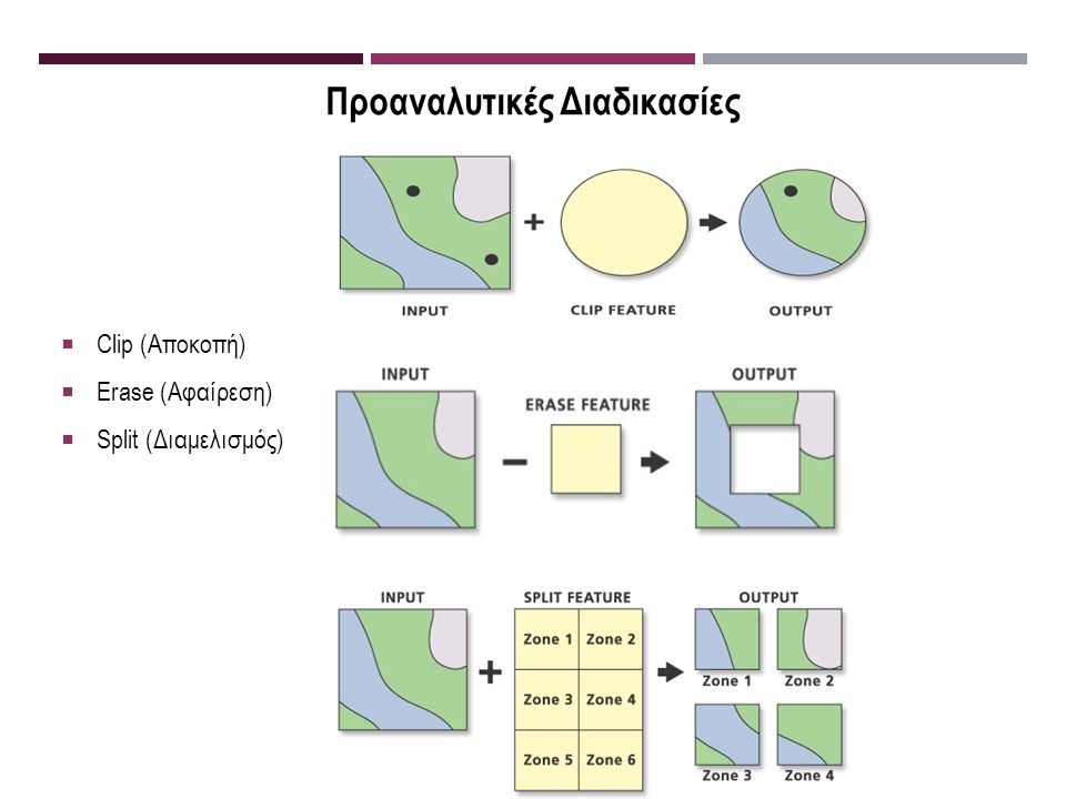 Προαναλυτικές Διαδικασίες  Clip (Αποκοπή)  Erase (Αφαίρεση)  Split (Διαμελισμός)