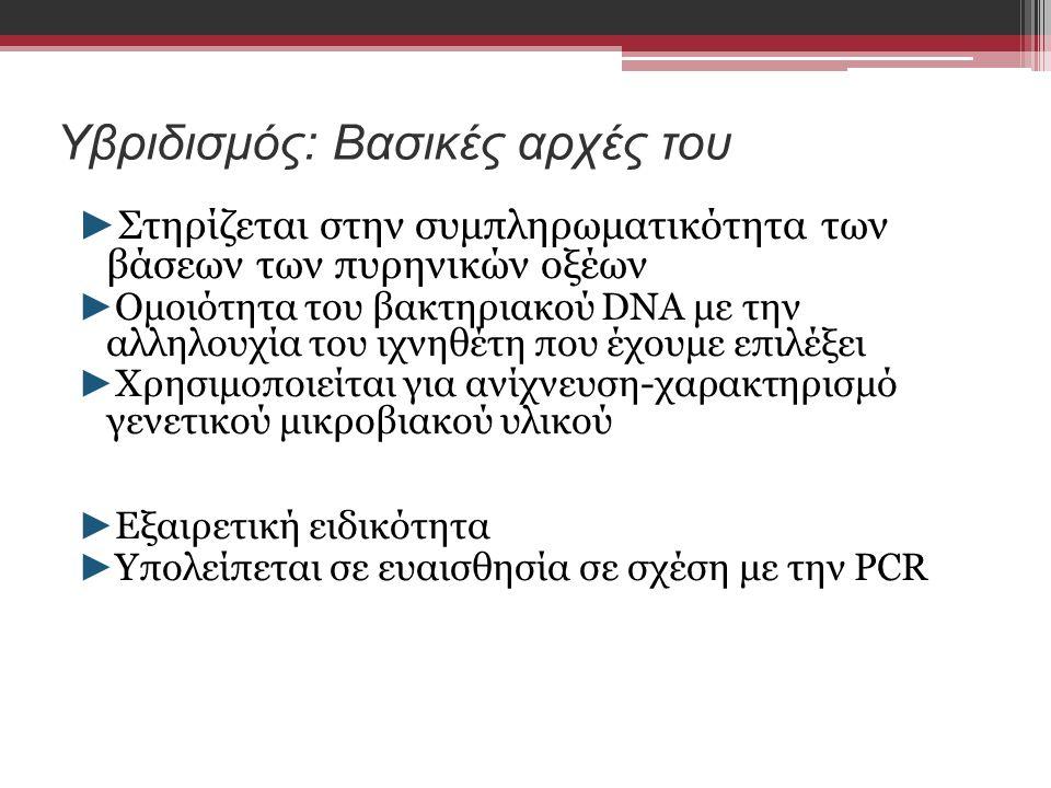 Υβριδισμός: Βασικές αρχές του ► Στηρίζεται στην συμπληρωματικότητα των βάσεων των πυρηνικών οξέων ► Ομοιότητα του βακτηριακού DNA με την αλληλουχία του ιχνηθέτη που έχουμε επιλέξει ► Χρησιμοποιείται για ανίχνευση-χαρακτηρισμό γενετικού μικροβιακού υλικού ► Εξαιρετική ειδικότητα ► Υπολείπεται σε ευαισθησία σε σχέση με την PCR