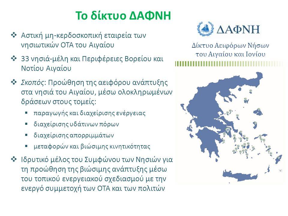 Το δίκτυο ΔΑΦΝΗ  Αστική μη-κερδοσκοπική εταιρεία των νησιωτικών ΟΤΑ του Αιγαίου  33 νησιά-μέλη και Περιφέρειες Βορείου και Νοτίου Αιγαίου  Σκοπός: Προώθηση της αειφόρου ανάπτυξης στα νησιά του Αιγαίου, μέσω ολοκληρωμένων δράσεων στους τομείς:  παραγωγής και διαχείρισης ενέργειας  διαχείρισης υδάτινων πόρων  διαχείρισης απορριμμάτων  μεταφορών και βιώσιμης κινητικότητας  Ιδρυτικό μέλος του Συμφώνου των Νησιών για τη προώθηση της βιώσιμης ανάπτυξης μέσω του τοπικού ενεργειακού σχεδιασμού με την ενεργό συμμετοχή των ΟΤΑ και των πολιτών Δίκτυο Αειφόρων Νήσων του Αιγαίου και Ιονίου