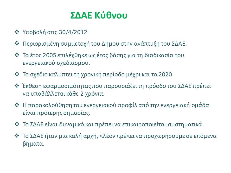 ΣΔΑΕ Κύθνου  Υποβολή στις 30/4/2012  Περιορισμένη συμμετοχή του Δήμου στην ανάπτυξη του ΣΔΑΕ.  Το έτος 2005 επιλέχθηκε ως έτος βάσης για τη διαδικα