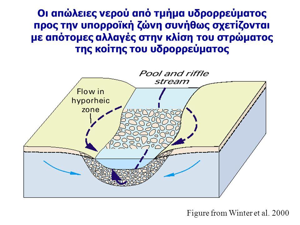 Οι απώλειες νερού από τμήμα υδρορρεύματος προς την υπορροϊκή ζώνη συνήθως σχετίζονται με απότομες αλλαγές στην κλίση του στρώματος της κοίτης του υδρορρεύματος Figure from Winter et al.