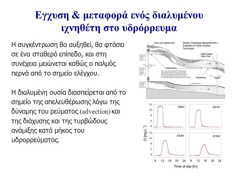 Εγχυση & μεταφορά ενός διαλυμένου ιχνηθέτη στο υδρόρρευμα Η συγκέντρωση θα αυξηθεί, θα φτάσει σε ένα σταθερό επίπεδο, και στη συνέχεια μειώνεται καθώς ο παλμός περνά από το σημείο ελέγχου.