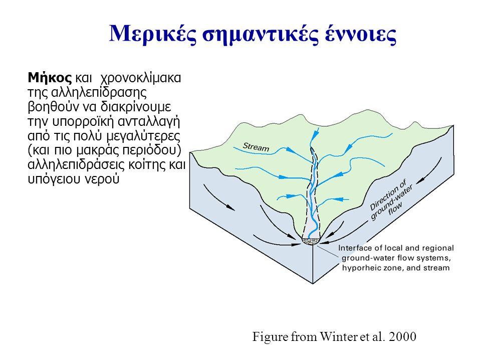Μερικές σημαντικές έννοιες Μήκος και χρονοκλίμακα της αλληλεπίδρασης βοηθούν να διακρίνουμε την υπορροϊκή ανταλλαγή από τις πολύ μεγαλύτερες (και πιο μακράς περιόδου) αλληλεπιδράσεις κοίτης και υπόγειου νερού Figure from Winter et al.