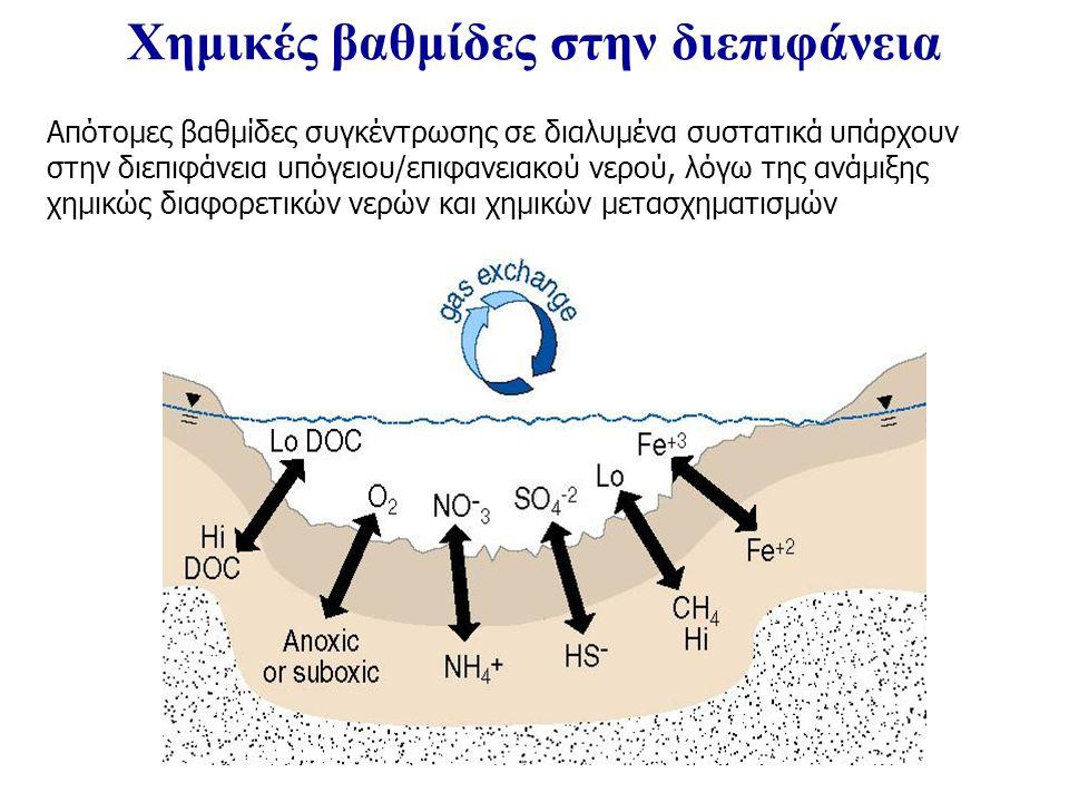 Απότομες βαθμίδες συγκέντρωσης σε διαλυμένα συστατικά υπάρχουν στην διεπιφάνεια υπόγειου/επιφανειακού νερού, λόγω της ανάμιξης χημικώς διαφορετικών νερών και χημικών μετασχηματισμών Χημικές βαθμίδες στην διεπιφάνεια