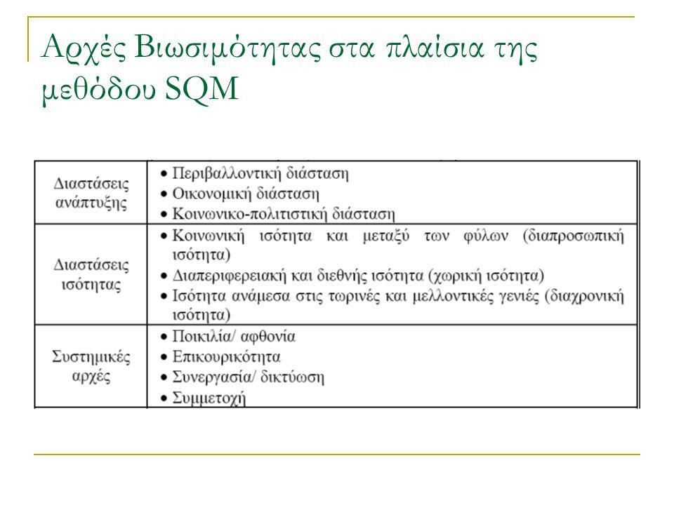 Αρχές Βιωσιμότητας στα πλαίσια της μεθόδου SQM