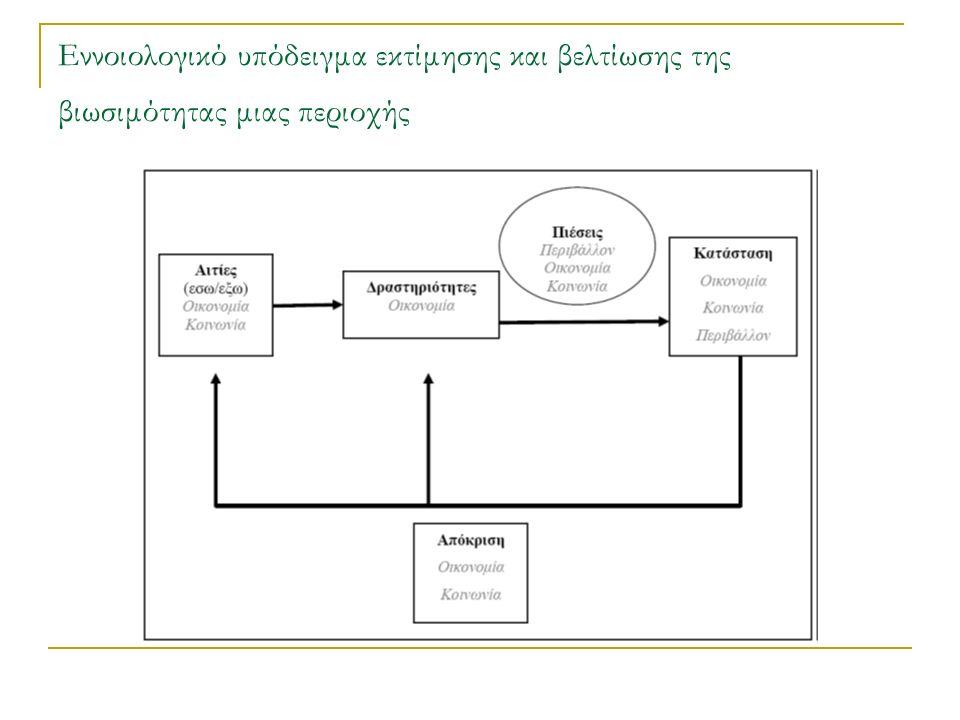 Εννοιολογικό υπόδειγμα εκτίμησης και βελτίωσης της βιωσιμότητας μιας περιοχής