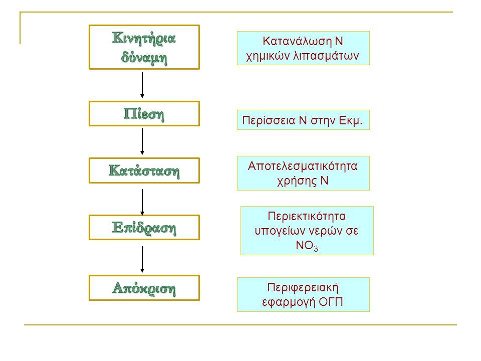 Κατανάλωση Ν χημικών λιπασμάτων Περίσσεια Ν στην Εκμ.