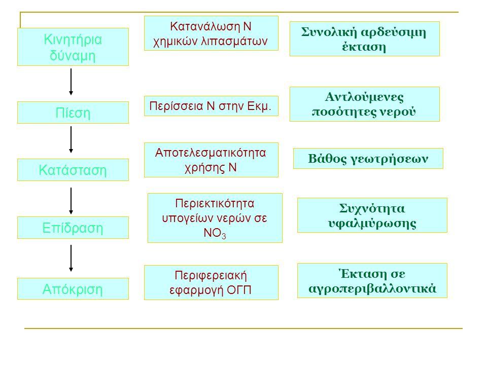 Κινητήρια δύναμη Πίεση Κατάσταση Επίδραση Απόκριση Κατανάλωση Ν χημικών λιπασμάτων Περίσσεια Ν στην Εκμ.