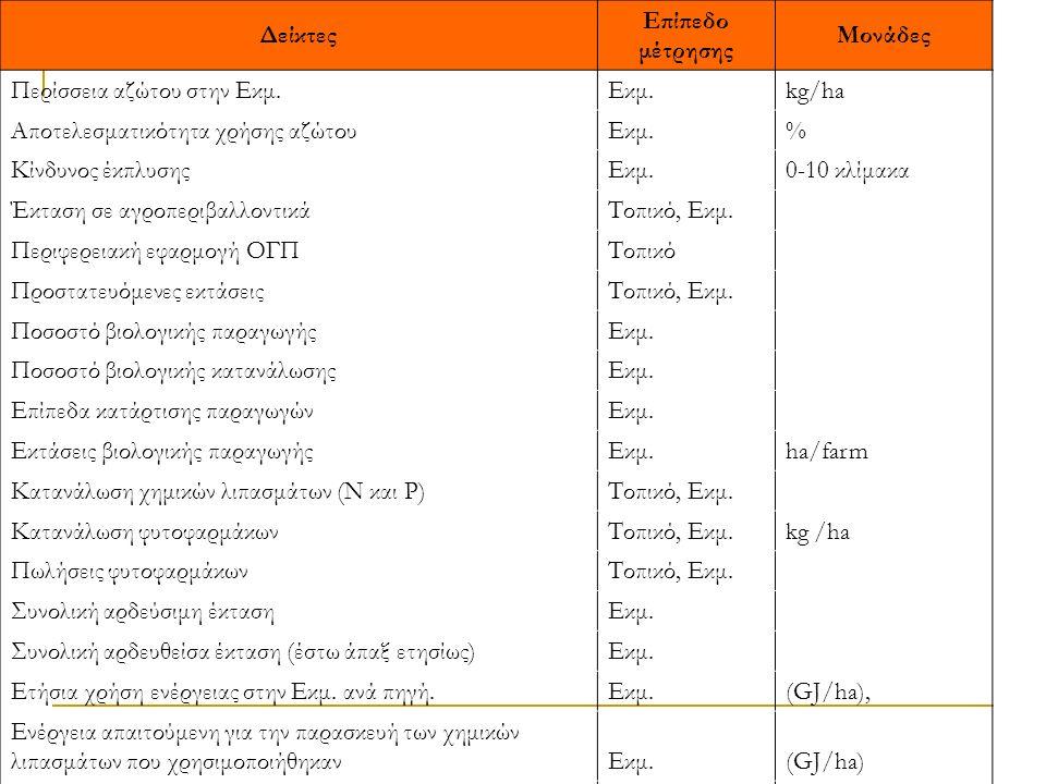 Δείκτες Επίπεδο μέτρησης Μονάδες Περίσσεια αζώτου στην Εκμ. Εκμ.kg/ha Αποτελεσματικότητα χρήσης αζώτου Εκμ.% Κίνδυνος έκπλυσης Εκμ.0-10 κλίμακα Έκταση