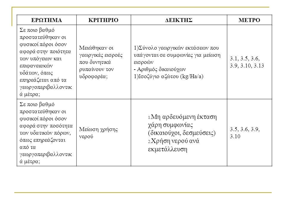ΕΡΩΤΗΜΑΚΡΙΤΗΡΙΟΔΕΙΚΤΗΣΜΕΤΡΟ Σε ποιο βαθμό προστατεύθηκαν οι φυσικοί πόροι όσον αφορά στην ποιότητα των υπόγειων και επιφανειακών υδάτων, όπως επηρεάζεται από τα γεωργοπεριβαλλοντικ ά μέτρα; Μειώθηκαν οι γεωργικές εισροές που δυνητικά ρυπαίνουν τον υδροφορέα; 1)Σύνολο γεωργικών εκτάσεων που υπάγονται σε συμφωνίες για μείωση εισροών - Αριθμός δικαιούχων 1)Ισοζύγιο αζώτου (kg/Ha/a) 3.1, 3.5, 3.6, 3.9, 3.10, 3.13 Σε ποιο βαθμό προστατεύθηκαν οι φυσικοί πόροι όσον αφορά στην ποσότητα των υδατικών πόρων, όπως επηρεάζονται από τα γεωργοπεριβαλλοντικ ά μέτρα; Μείωση χρήσης νερού 1.