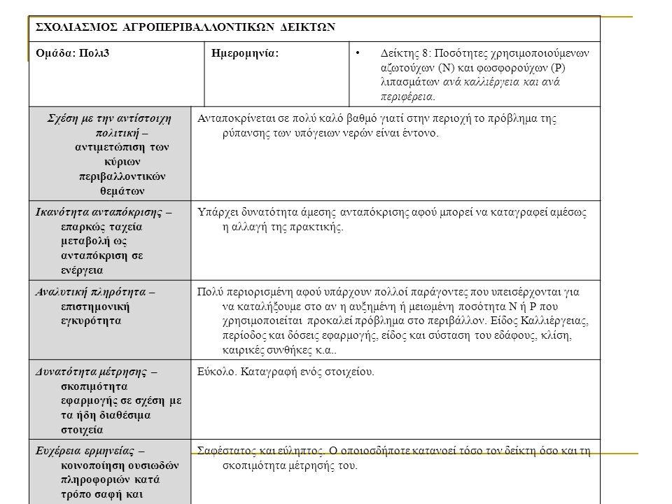 ΣΧΟΛΙΑΣΜΟΣ ΑΓΡΟΠΕΡΙΒΑΛΛΟΝΤΙΚΩΝ ΔΕΙΚΤΩΝ Ομάδα: Πολι3Ημερομηνία:Δείκτης 8: Ποσότητες χρησιμοποιούμενων αζωτούχων (N) και φωσφορούχων (P) λιπασμάτων ανά καλλιέργεια και ανά περιφέρεια.