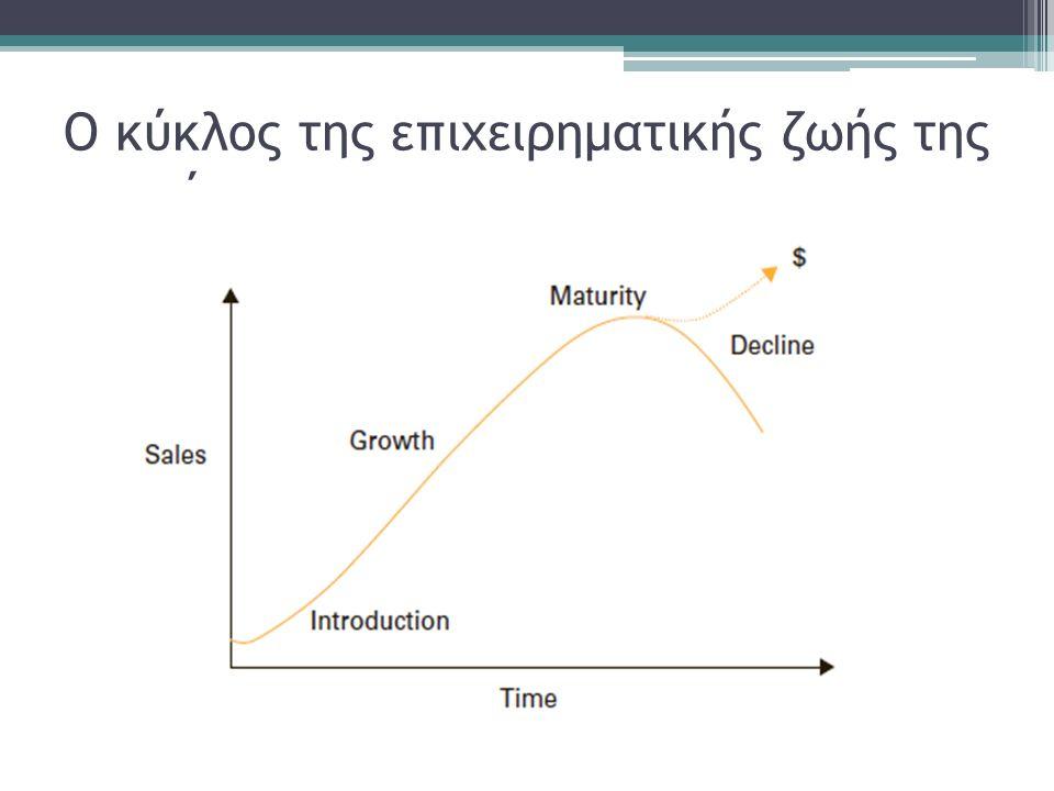 Ο κύκλος της επιχειρηματικής ζωής της επιχείρησης