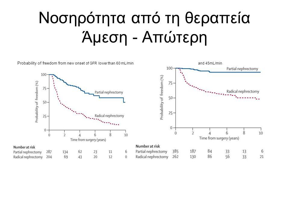 Νοσηρότητα από τη θεραπεία Άμεση - Απώτερη Probability of freedom from new onset of GFR lower than 60 mL/min and 45mL/min