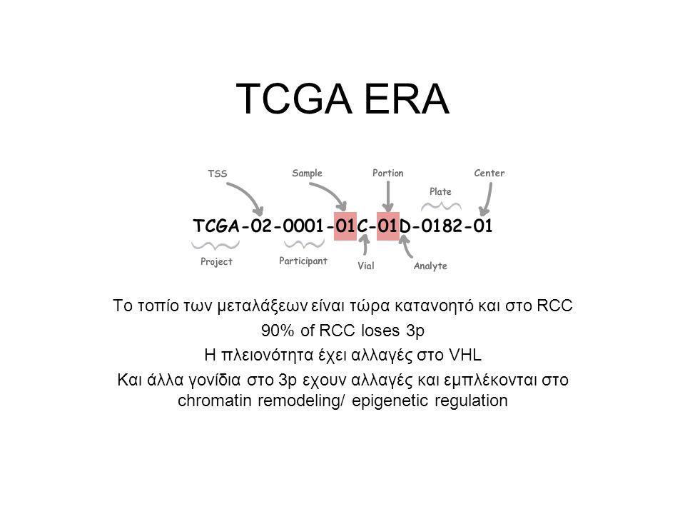 TCGA ERA Το τοπίο των μεταλάξεων είναι τώρα κατανοητό και στο RCC 90% of RCC loses 3p Η πλειονότητα έχει αλλαγές στο VHL Και άλλα γονίδια στο 3p εχουν αλλαγές και εμπλέκονται στο chromatin remodeling/ epigenetic regulation