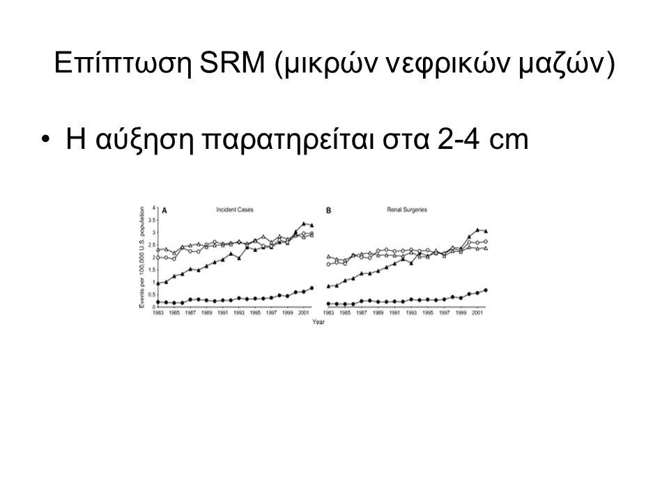 Επίπτωση SRM (μικρών νεφρικών μαζών) Η αύξηση παρατηρείται στα 2-4 cm