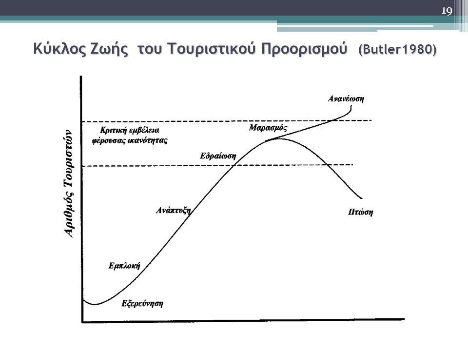 ύκλος Ζωής του Τουριστικού Προορισμού (Βutler1980) Κύκλος Ζωής του Τουριστικού Προορισμού (Βutler1980) 19