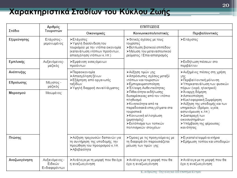 Κ. Ανδριώτης - Τεχνολογικό Πανεπιστήμιο Κύπρου 20 Χαρακτηριστικά Σταδίων του Κύκλου Ζωής Στάδιο Αριθμός Τουριστών ΕΠΙΠΤΩΣΕΙΣ ΟικονομικέςΚοινωνικοπολιτ