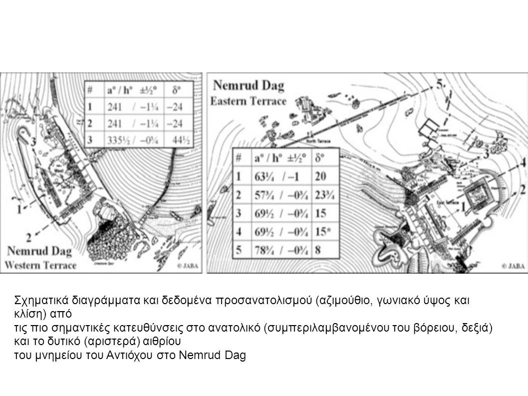 Σχηματικά διαγράμματα και δεδομένα προσανατολισμού (αζιμούθιο, γωνιακό ύψος και κλίση) από τις πιο σημαντικές κατευθύνσεις στο ανατολικό (συμπεριλαμβανομένου του βόρειου, δεξιά) και το δυτικό (αριστερά) αιθρίου του μνημείου του Αντιόχου στο Nemrud Dag