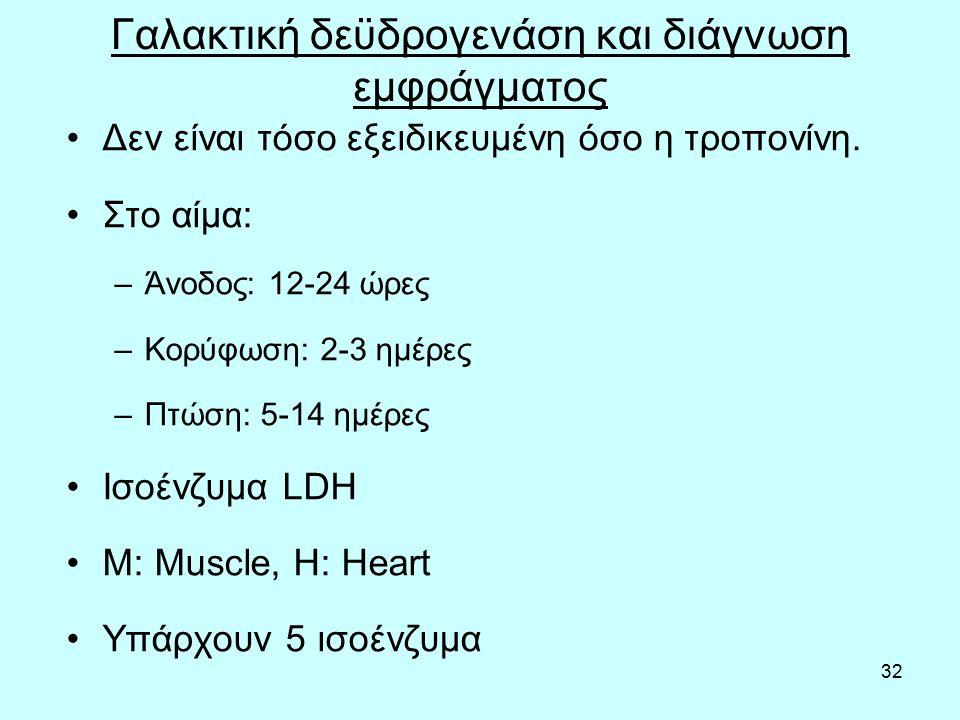32 Γαλακτική δεϋδρογενάση και διάγνωση εμφράγματος Δεν είναι τόσο εξειδικευμένη όσο η τροπονίνη. Στο αίμα: –Άνοδος: 12-24 ώρες –Κορύφωση: 2-3 ημέρες –
