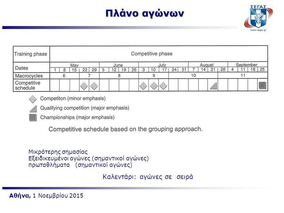 Αθήνα, 1 Νοεμβρίου 2015 Πλάνο αγώνων Καλεντάρι: αγώνες σε σειρά Μικρότερης σημασίας Εξειδικευμένοι αγώνες (σημαντικοί αγώνες) πρωταθλήματα (σημαντικοί