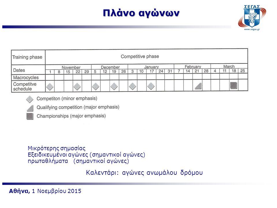 Αθήνα, 1 Νοεμβρίου 2015 Πλάνο αγώνων Καλεντάρι: αγώνες ανωμάλου δρόμου Μικρότερης σημασίας Εξειδικευμένοι αγώνες (σημαντικοί αγώνες) πρωταθλήματα (σημ
