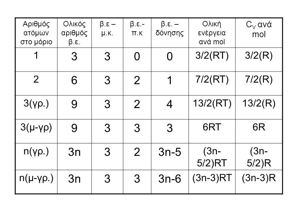 Αριθμός ατόμων στο μόριο Ολικός αριθμός β.ε. β.ε – μ.κ.