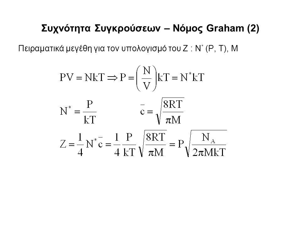 Συχνότητα Συγκρούσεων – Νόμος Graham (2) Πειραματικά μεγέθη για τον υπολογισμό του Z : N * (P, T), M