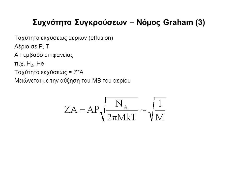 Συχνότητα Συγκρούσεων – Νόμος Graham (3) Ταχύτητα εκχύσεως αερίων (effusion) Αέριο σε P, T Α : εμβαδό επιφανείας π.χ.