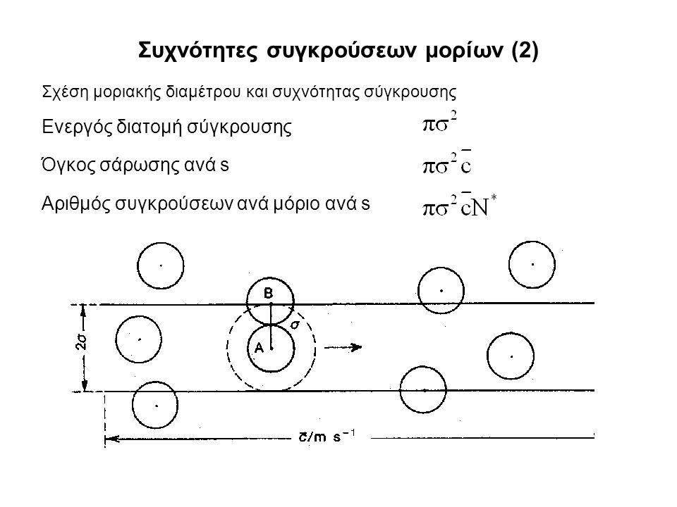 Συχνότητες συγκρούσεων μορίων (2) Ενεργός διατομή σύγκρουσης Όγκος σάρωσης ανά s Αριθμός συγκρούσεων ανά μόριο ανά s Σχέση μοριακής διαμέτρου και συχνότητας σύγκρουσης
