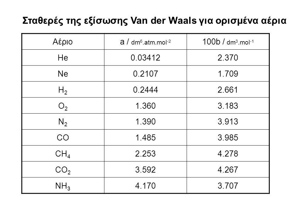 Αέριοa / dm 6.atm.mol -2 100b / dm 3.mol -1 He0.034122.370 Ne0.21071.709 H2H2 0.24442.661 O2O2 1.3603.183 N2N2 1.3903.913 CO1.4853.985 CH 4 2.2534.278 CO 2 3.5924.267 NH 3 4.1703.707 Σταθερές της εξίσωσης Van der Waals για ορισμένα αέρια