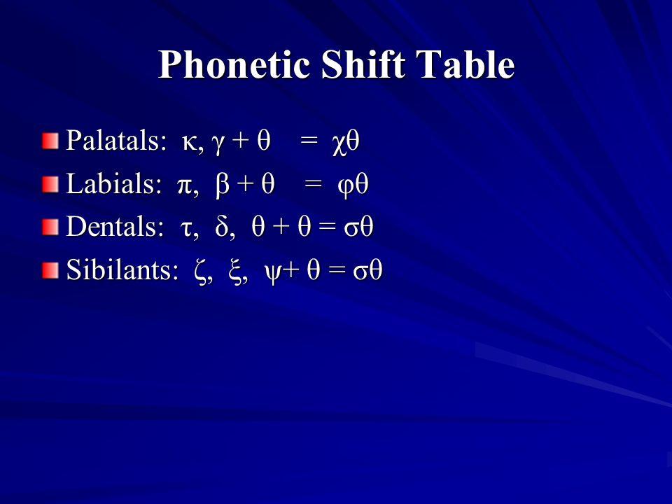 Phonetic Shift Table Palatals: κ, γ + θ = χθ Labials: π, β + θ = φθ Dentals: τ, δ, θ + θ = σθ Sibilants: ζ, ξ, ψ+ θ = σθ