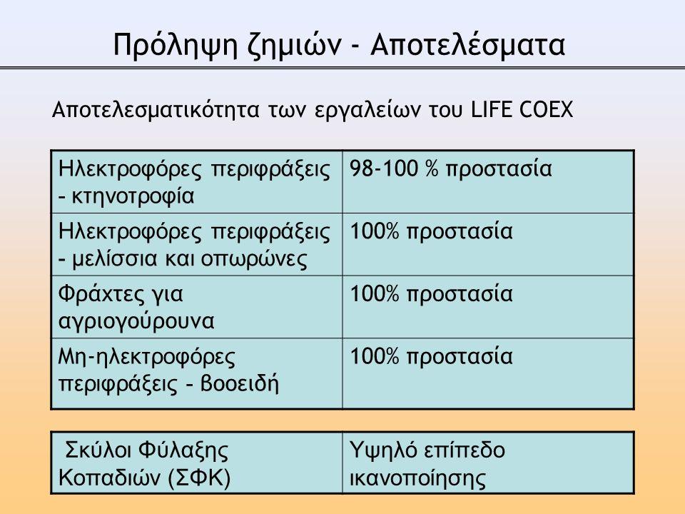 Πρόληψη ζημιών - Αποτελέσματα Αποτελεσματικότητα των εργαλείων του LIFE COEX Ηλεκτροφόρες περιφράξεις - κτηνοτροφία 98-100 % προστασία Ηλεκτροφόρες περιφράξεις - μελίσσια και οπωρώνες 100% προστασία Φράχτες για αγριογούρουνα 100% προστασία Μη- ηλεκτροφόρες περιφράξεις - βοοειδή 100% προστασία Σκύλοι Φύλαξης Κοπαδιών (ΣΦΚ) Υψηλό επίπεδο ικανοποίησης