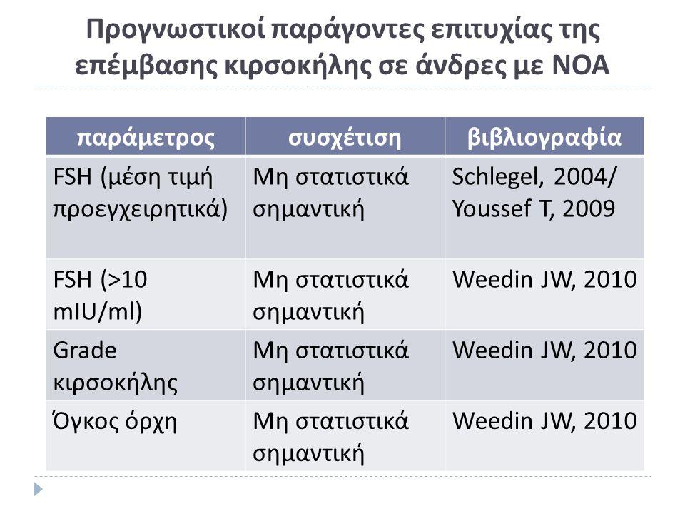Προγνωστικοί παράγοντες επιτυχίας της επέμβασης κιρσοκήλης σε άνδρες με ΝΟΑ παράμετροςσυσχέτισηβιβλιογραφία FSH (μέση τιμή προεγχειρητικά) Μη στατιστικά σημαντική Schlegel, 2004/ Youssef T, 2009 FSH (>10 mIU/ml) Μη στατιστικά σημαντική Weedin JW, 2010 Grade κιρσοκήλης Μη στατιστικά σημαντική Weedin JW, 2010 Όγκος όρχηΜη στατιστικά σημαντική Weedin JW, 2010