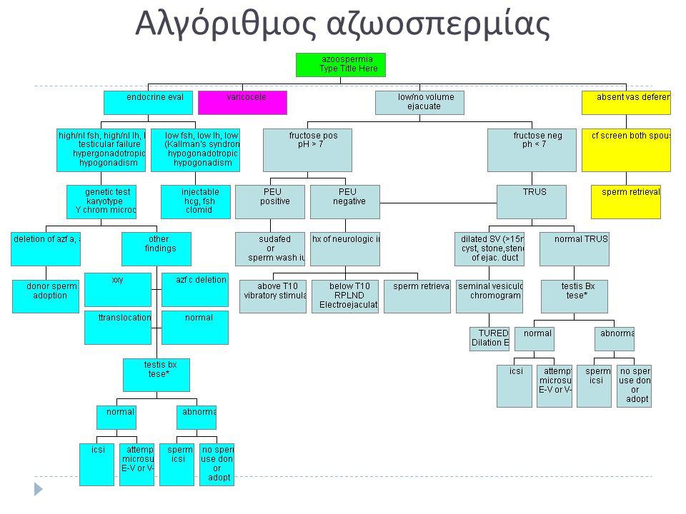 Αλγόριθμος αζωοσπερμίας