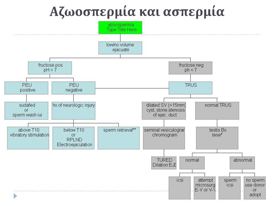 Αζωοσπερμία και ασπερμία