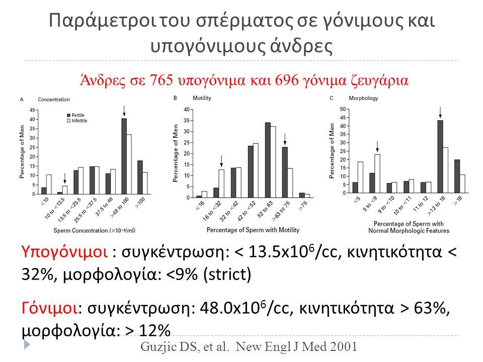 Παράμετροι του σπέρματος σε γόνιμους και υπογόνιμους άνδρες Υπογόνιμοι : συγκέντρωση: < 13.5x10 6 /cc, κινητικότητα < 32%, μορφολογία: <9% (strict) Γόνιμοι: συγκέντρωση: 48.0x10 6 /cc, κινητικότητα > 63%, μορφολογία: > 12% Άνδρες σε 765 υπογόνιμα και 696 γόνιμα ζευγάρια Guzjic DS, et al.