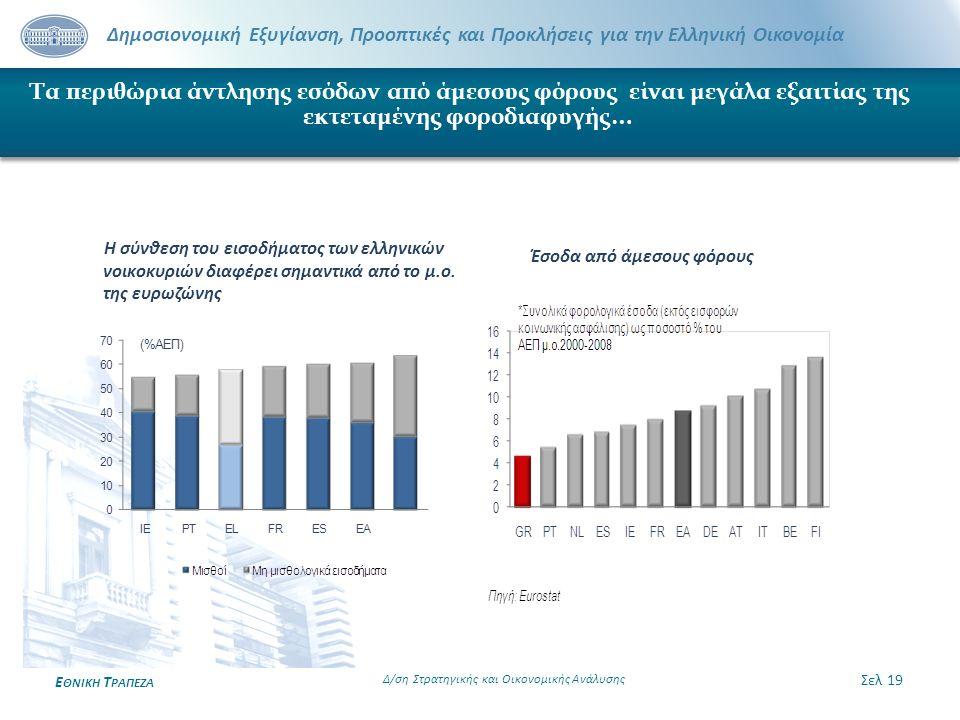 Δημοσιονομική Εξυγίανση, Προοπτικές και Προκλήσεις για την Ελληνική Οικονομία Ε ΘΝΙΚΗ Τ ΡΑΠΕΖΑ Τα περιθώρια άντλησης εσόδων από άμεσους φόρους είναι μ