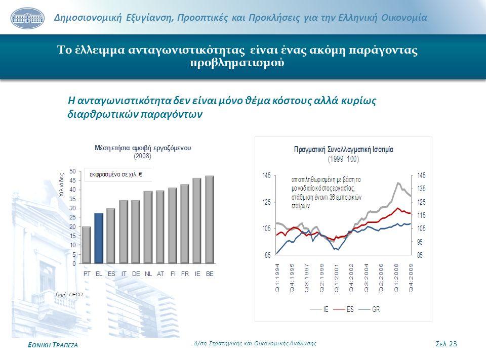 Δημοσιονομική Εξυγίανση, Προοπτικές και Προκλήσεις για την Ελληνική Οικονομία Ε ΘΝΙΚΗ Τ ΡΑΠΕΖΑ Σελ 23 Δ/ση Στρατηγικής και Οικονομικής Ανάλυσης Το έλλ
