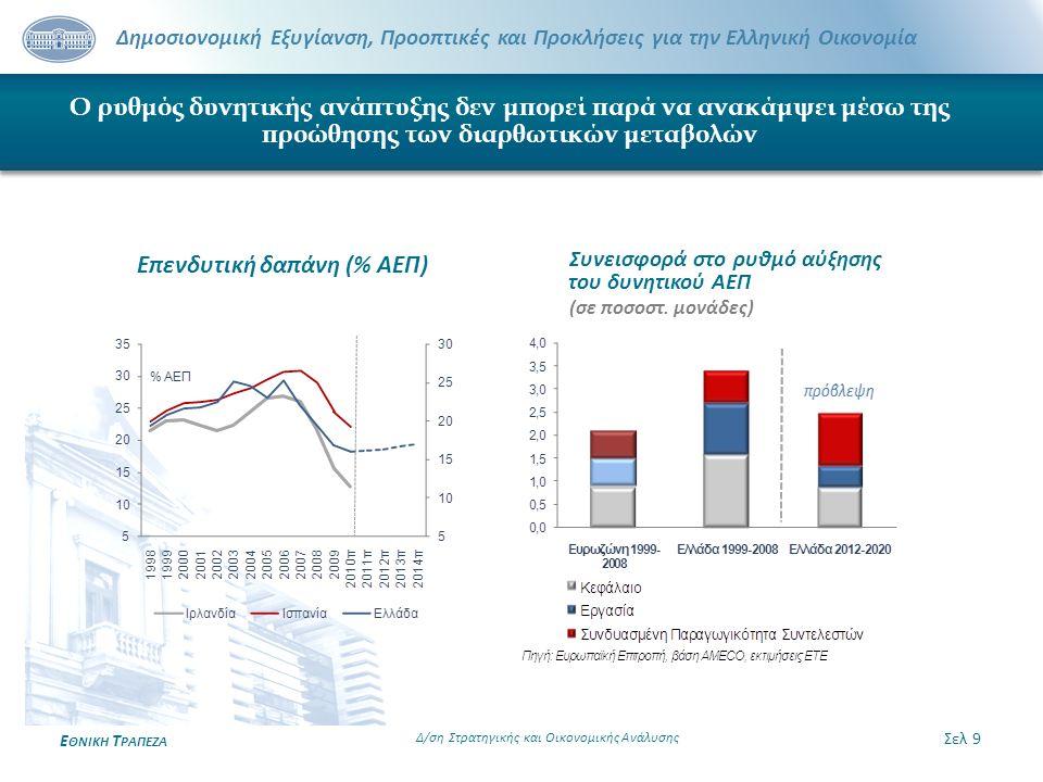 Δημοσιονομική Εξυγίανση, Προοπτικές και Προκλήσεις για την Ελληνική Οικονομία Ε ΘΝΙΚΗ Τ ΡΑΠΕΖΑ Ο ρυθμός δυνητικής ανάπτυξης δεν μπορεί παρά να ανακάμψ