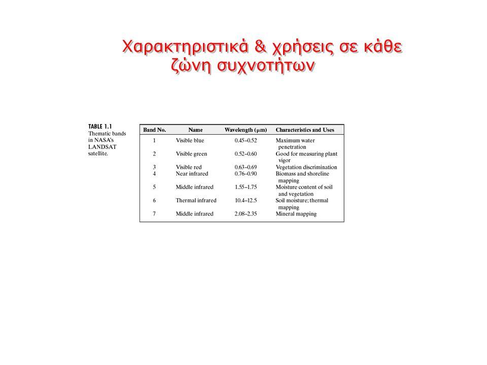 Χαρακτηριστικά & χρήσεις σε κάθε ζώνη συχνοτήτων Χαρακτηριστικά & χρήσεις σε κάθε ζώνη συχνοτήτων